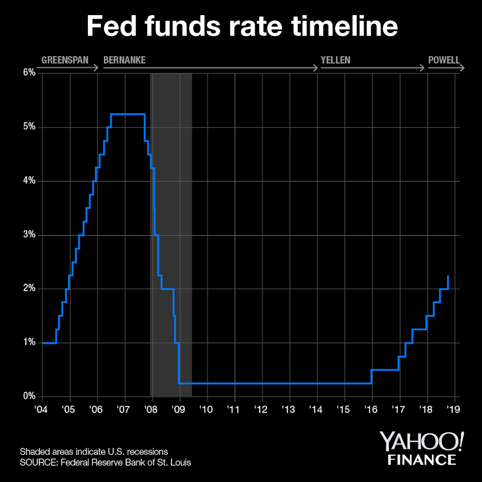 The FOMC has kept interest rates steady from 2009 to 2016.