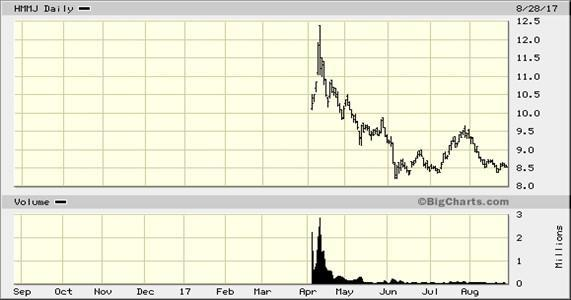 Go ahead, buy some weed stock(s). No doubt it will eventually, be fun; maybe even profitable. With ...