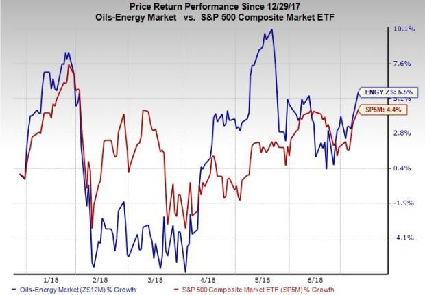 Supply-side constraints are likely to extend gains in oil prices irrespective of trade war fears. This call for bets on top-ranked energy stocks.