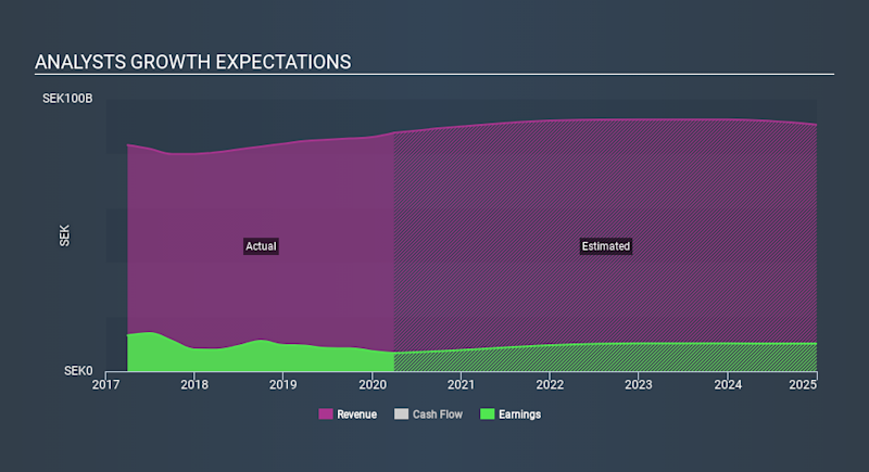 OM:TELIA Past and Future Earnings April 26th 2020
