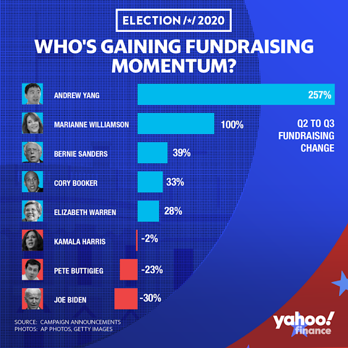 Andrew Yang's third quarter fundraising jump led his Democratic opponents in terms of a percentage gain.