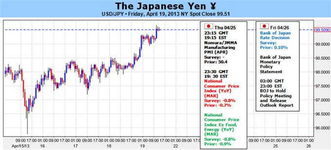 G20_Gives_Traders_All-Clear_to_Sell_Yen_-_Will_Bank_of_Japan_Comply__body_Picture_1.png, G20 Gives Traders All-Clear to Sell Yen - Will Bank of Japan Comply?