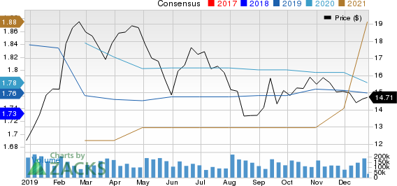Hanesbrands Inc. Price and Consensus