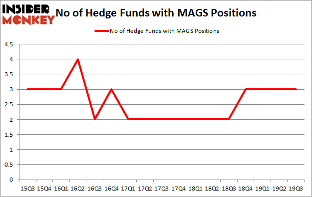 No of Hedge Funds with MAGS Positions