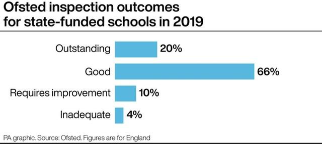 Ofsted inspection outcomes for state-funded schools in 2019