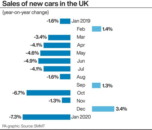 Sales of new cars in the UK