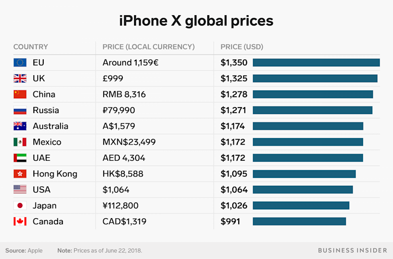 How Much Is Sales Tax On Iphone X