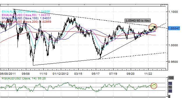 Forex_EURUSD_at_May_High_Despite_Fiscal_Cliff_Standoff_fx_news_technical_analysis_body_Picture_4.png, Forex: EUR/USD at May High Despite Fiscal Cliff Standoff