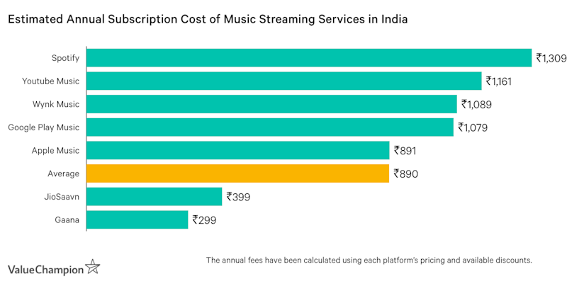 Graph showing the estimated annual subscription cost of music streaming services in India
