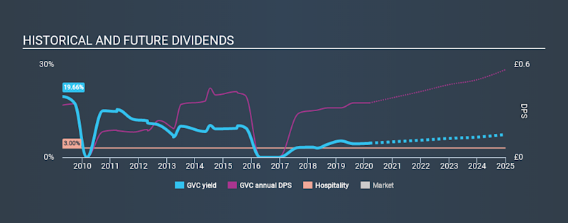 LSE:GVC Historical Dividend Yield, March 8th 2020