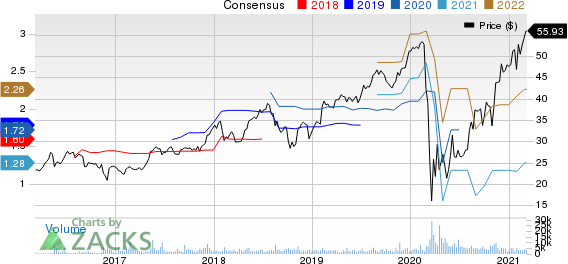 Performance Food Group Company Price and Consensus