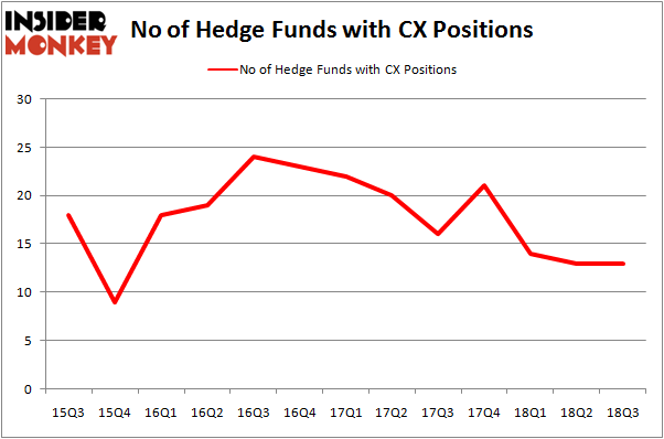 No of Hedge Funds CX Positions