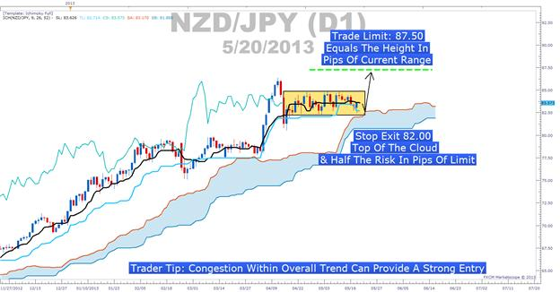 Learn_Forex_Scaling_Into_Trends_With_Ichimoku_body_Picture_5.png, Using Ichimoku Levels To Get The Most Of A Trend
