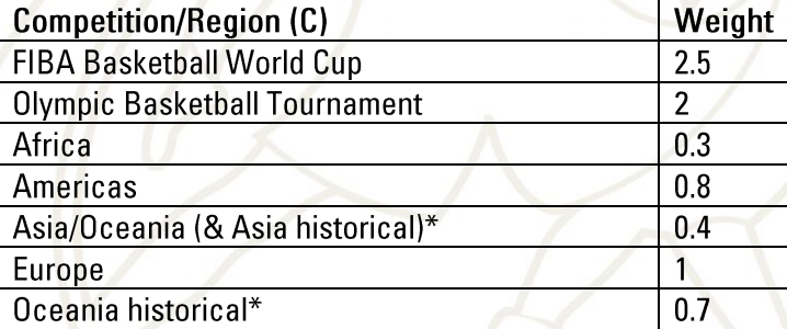 How each FIBA competition is weighted for rankings purposes.