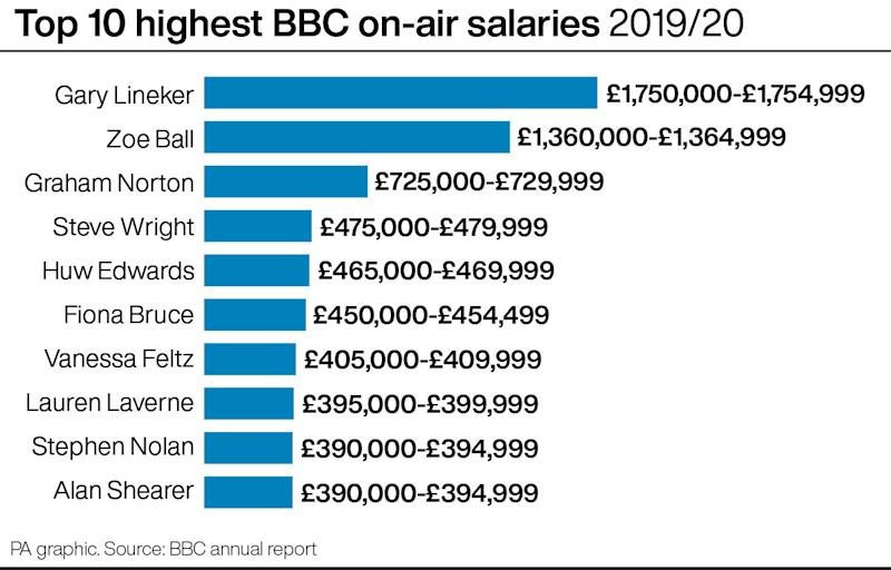 Top 10 highest BBC on-air salaries 2019/20