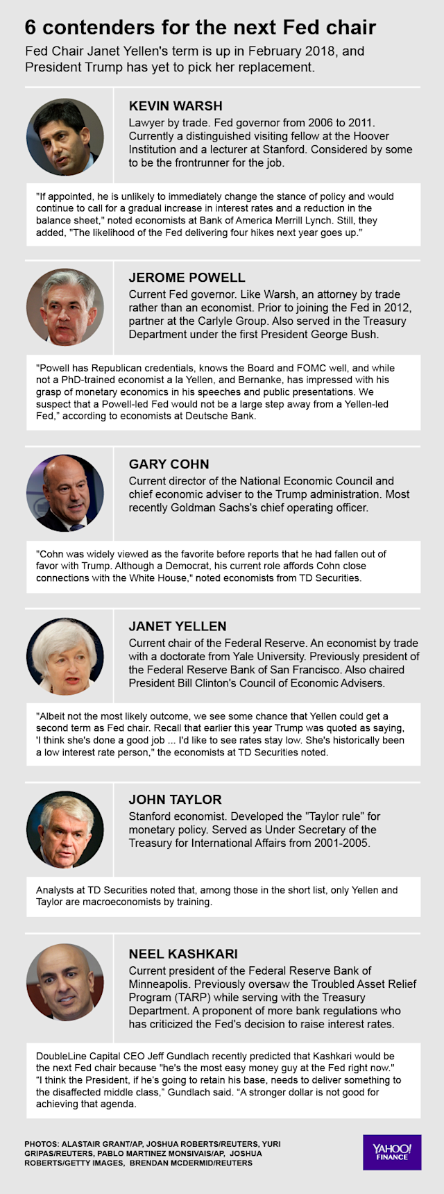 Possible contenders for Fed Chair.