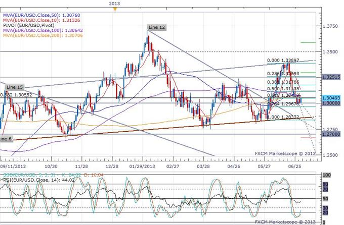 Euro-Zone_Inflation_Continues_to_Rebound_Off_a_3-Year_Low__body_eurusd_daily_chart.png, Euro-Zone Inflation Continues to Rebound Off a 3-Year Low