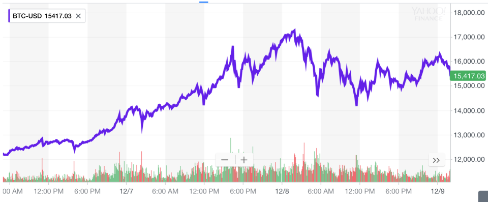 Bitcoin has had a volatile few days, and the introduction of futures trading on Sunday could be another catalyst for big price swings.(Source: Yahoo Finance)
