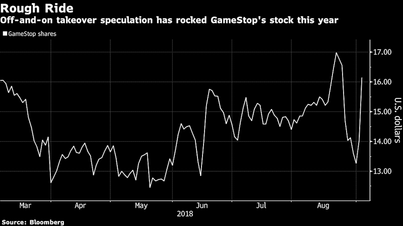 GameStop Soars on Report That It's Working With Adviser on Sale
