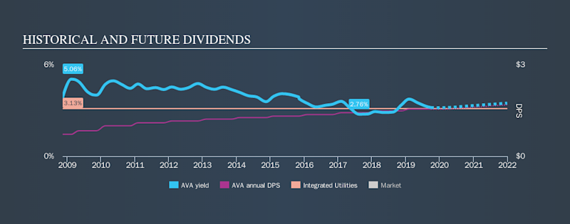 NYSE:AVA Historical Dividend Yield, October 1st 2019
