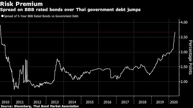 Thailand's Slump Pushes Spreads on Risky Bonds to a Decade-High