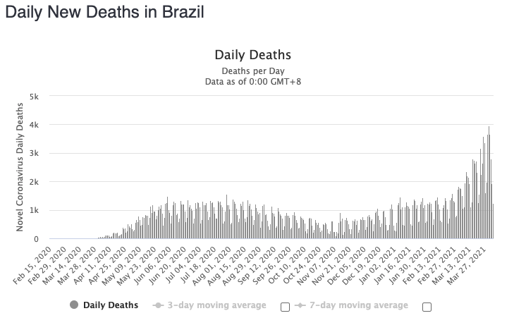 A graph of Brazil's Daily New Deaths showing fatality numbers are increasing.