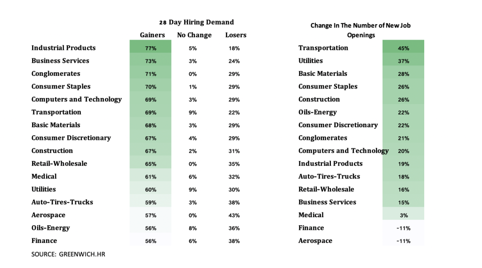 28 Day Hiring Demand and Change in New Job Openings
