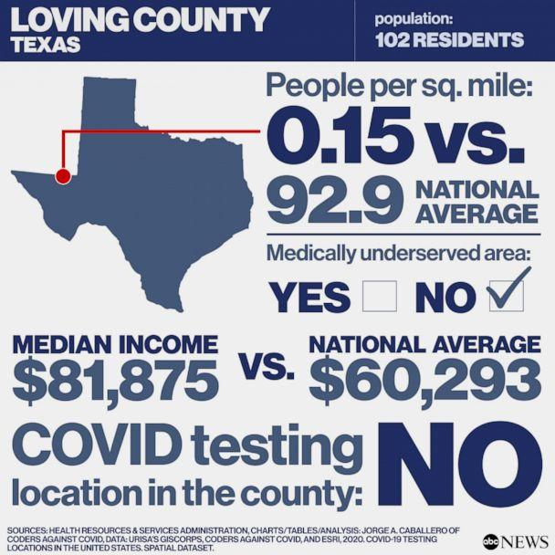 Covid free County in America: Loving County, Texas (Health Resources & Services Administration, Charts/Tables/Analysis: Jorge A. Caballero of Coders Against COVID, Data: URISA's GISCorps, Coders Against COVID, and Esri, 2020. COVID-19 Testing Locations in the United States. Spatial dataset.)