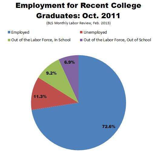 BLS_Employment_Recent_College_Grads.JPG