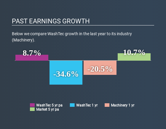 XTRA:WSU Past Earnings Growth May 1st 2020