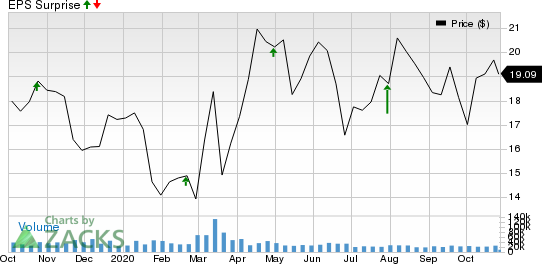 Cabot Oil  Gas Corporation Price and EPS Surprise