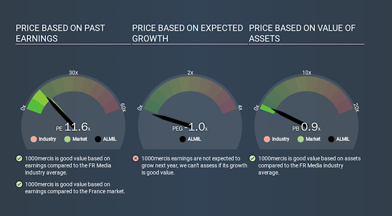 ENXTPA:ALMIL Price Estimation Relative to Market, March 22nd 2020