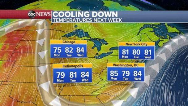 PHOTO: Temperatures are expected to cool off next week. (ABC News)