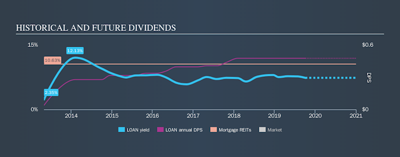NasdaqCM:LOAN Historical Dividend Yield, October 4th 2019