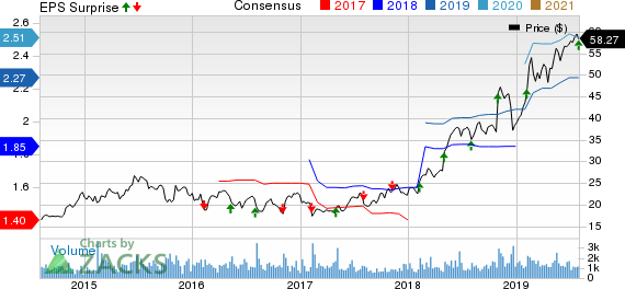The Ensign Group, Inc. Price, Consensus and EPS Surprise