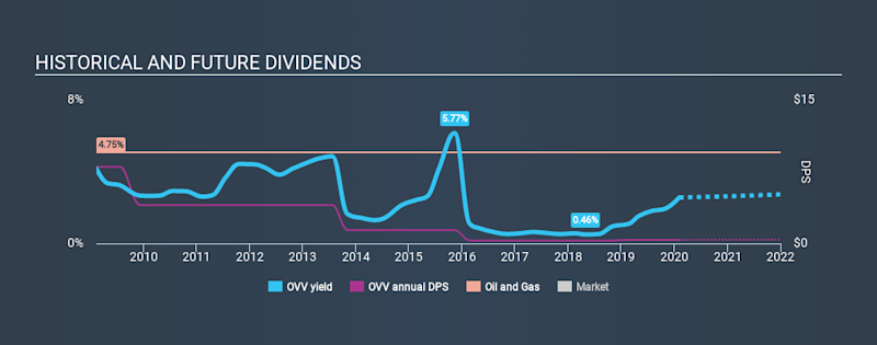 TSX:OVV Historical Dividend Yield, February 5th 2020
