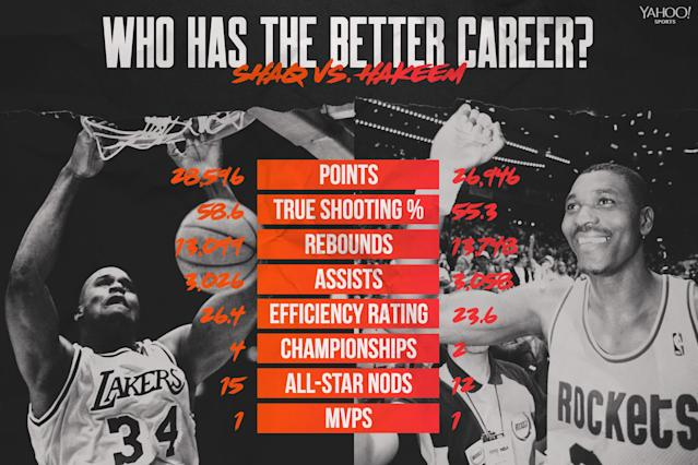 Shaquille O'Neal vs. Hakeem Olajuwon (Graphic by Amber Matsumoto)