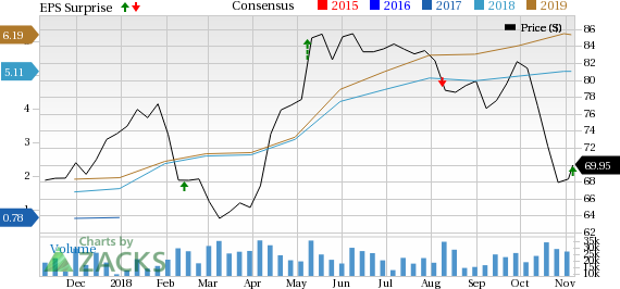 Occidental Petroleum's (OXY) Q3 beats on earnings and revenue estimates owing to higher production volume from the Permian Resources region coupled with better realization prices.