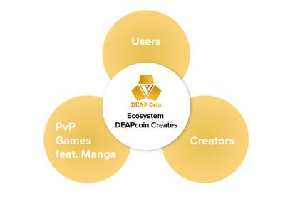 """DEAPcoin as a key currency in """"PlayMining"""" ecosystem"""