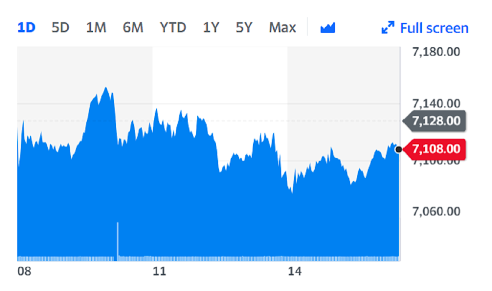 AstraZeneca shares were steady on Friday on the back of the news. Chart: Yahoo Finance