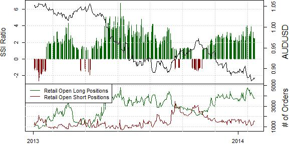 ssi_aud-usd_body_Picture_23.png, Australian Dollar may have Set Tradable Top