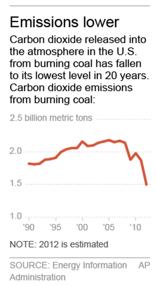 """Chart shows carbon dioxide emissions from burning coal. Graphic is fixed. Unit for chart is changed from """"trillion"""" to """"billion""""."""