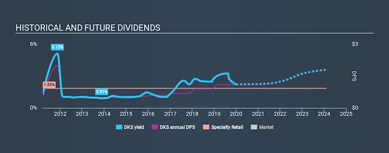 NYSE:DKS Historical Dividend Yield, January 1st 2020