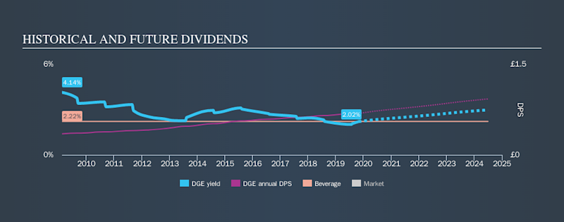 LSE:DGE Historical Dividend Yield, October 30th 2019