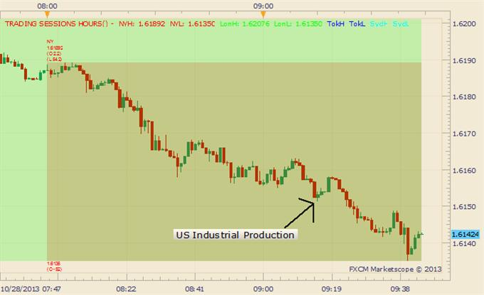 US_Industrial_Production_Rises_at_Fastest_Pace_in_7_Months_Dollar_Continues_Rally_body_Picture_1.png, Industrial Production Rises at Fastest Pace in 7 Months, USD Continues Rally