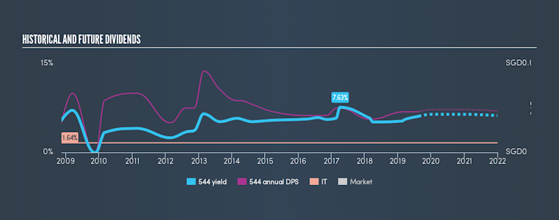 SGX:544 Historical Dividend Yield, August 18th 2019