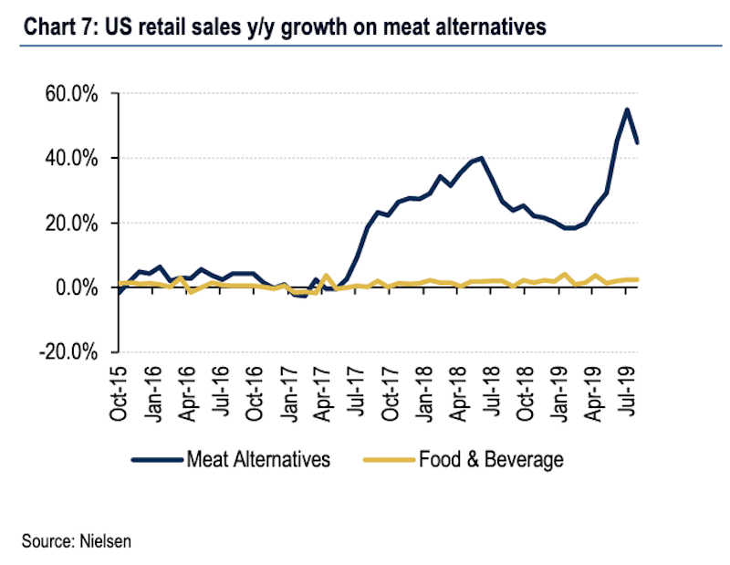 Meat alternatives have seen sales rise faster than 40% at points during the last year, far outpacing the modest growth often seen in the mature food & beverage industry. (Source: Bank of America Merrill Lynch)