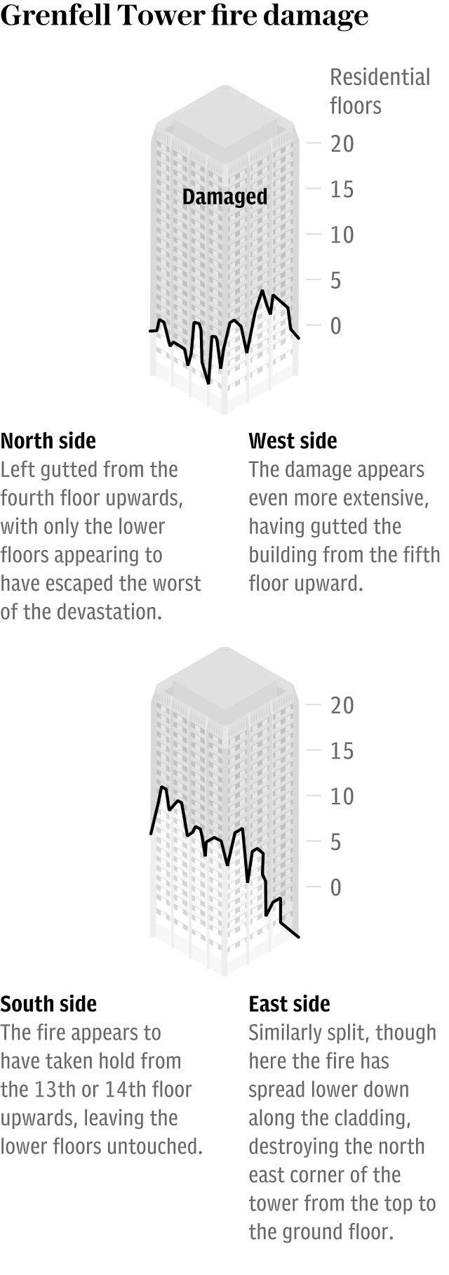 Graphic: Grenfell Tower fire damage