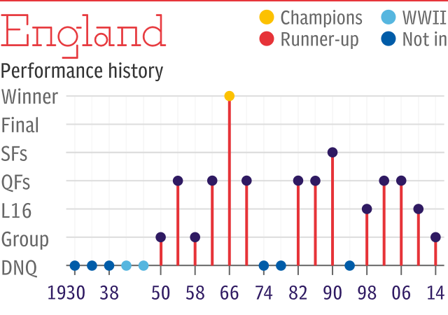 World Cup record: England