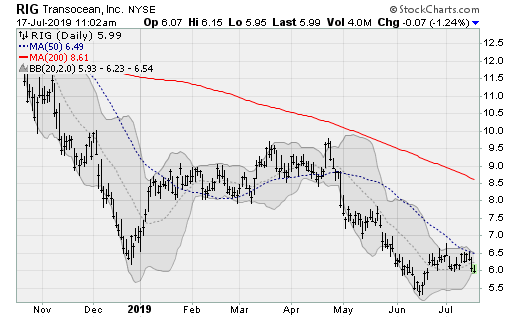 Energy Stocks to Sell: Transocean (RIG)